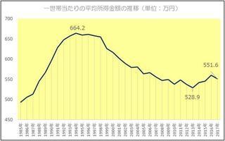 一世帯当たりの平均貯蓄額の推移.jpg