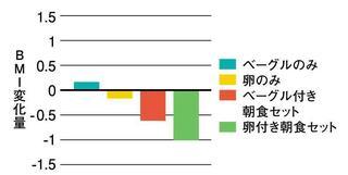 卵のBMI変化量が一番少なかったグラフ.jpg
