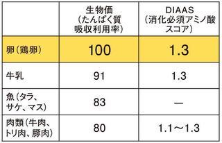 卵の生物価とDIASSの値の表.jpg