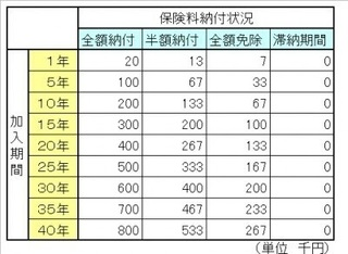 国民年金の受給額の早見表−1.jpg