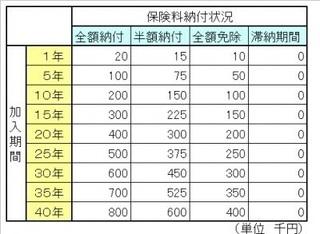 国民年金の受給額の早見表−2.jpg
