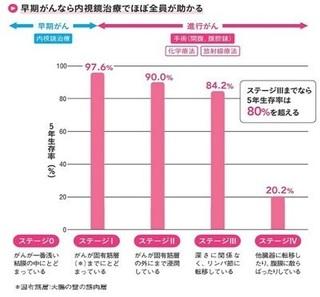 大腸がんの5年生存率のグラフ.jpg