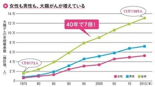 大腸がんの年間罹患数のグラフ.jpg