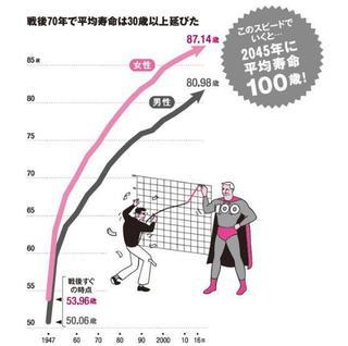 平均寿命の年次推移.jpg
