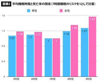 平均睡眠時間と死亡率の関係.jpg