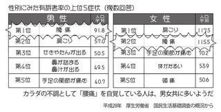 性別にみた有訴者率の上位5症状.jpg