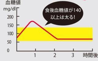 血糖値のグラフの画像.jpg