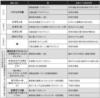 飲み合わせると危ない「健康食品と薬」.jpg