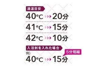 HTP入浴法の湯温.jpg